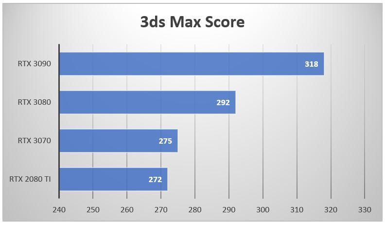 3dsmax rtx 3080