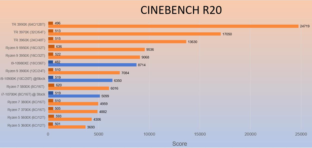 AMD 5950X