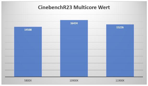 11900K Multicore