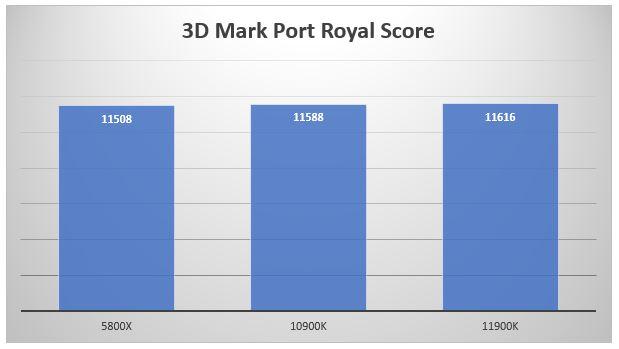 11900K Port Royal